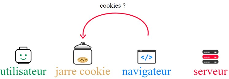 Processus Cookies HTTP