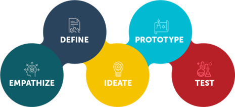 Diagram: Process for Design Thinking - source: http://denovo.dwt.com/