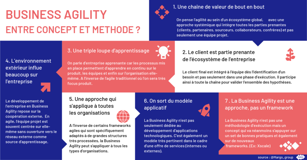 Infographie Business Agility Margo