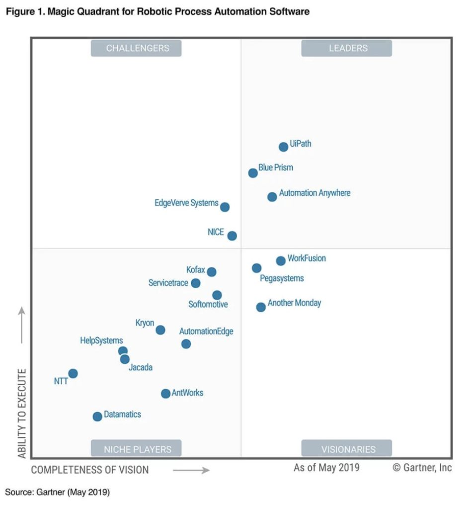 Magic Quadrant Robotic Process Automation Gartner Margo