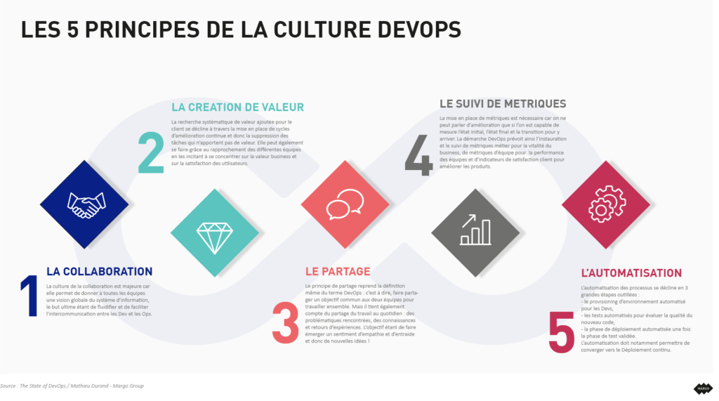 Infographie culture DevOps Margo